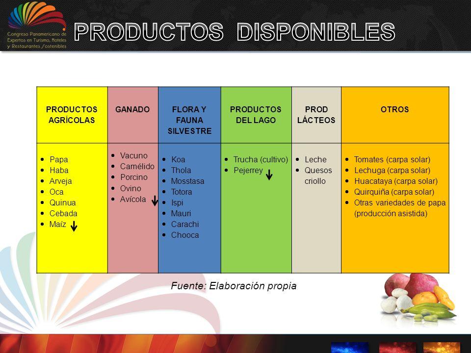 PRODUCTOS DISPONIBLES FLORA Y FAUNA SILVESTRE