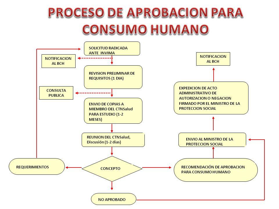 PROCESO DE APROBACION PARA CONSUMO HUMANO
