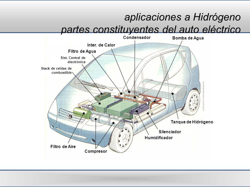 aplicaciones a Hidrógeno partes constituyentes del auto eléctrico