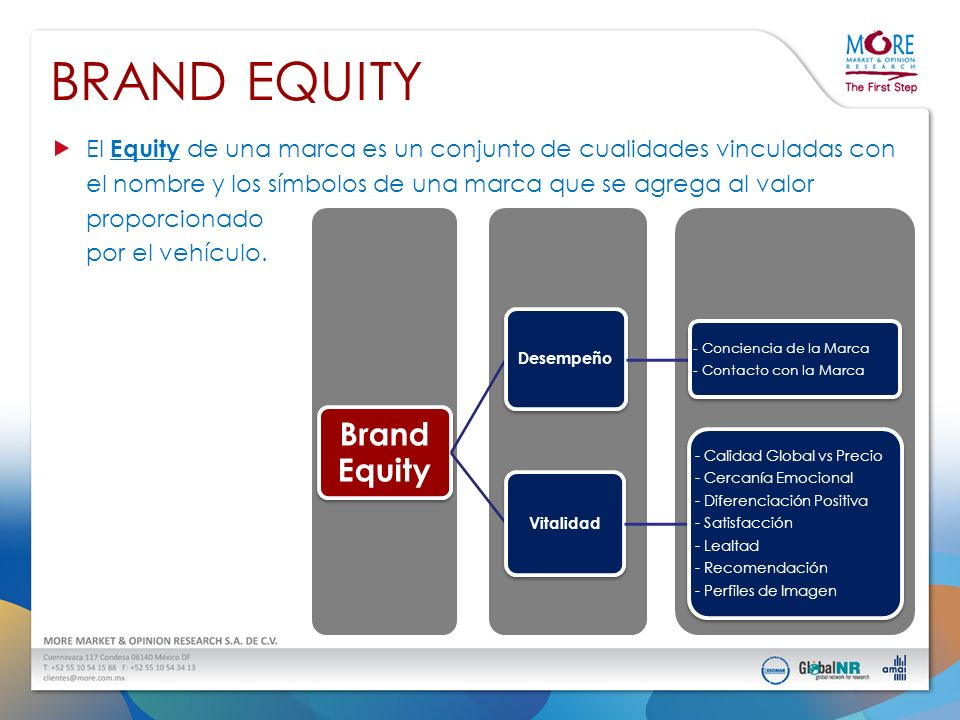 BRAND EQUITY Brand Equity