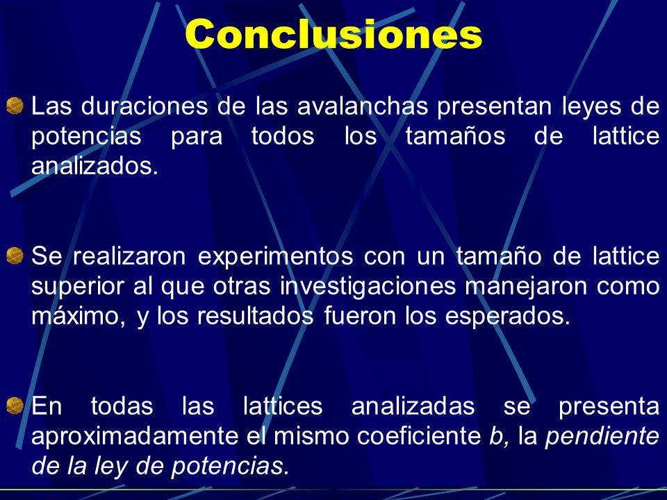 ConclusionesLas duraciones de las avalanchas presentan leyes de potencias para todos los tamaños de lattice analizados.
