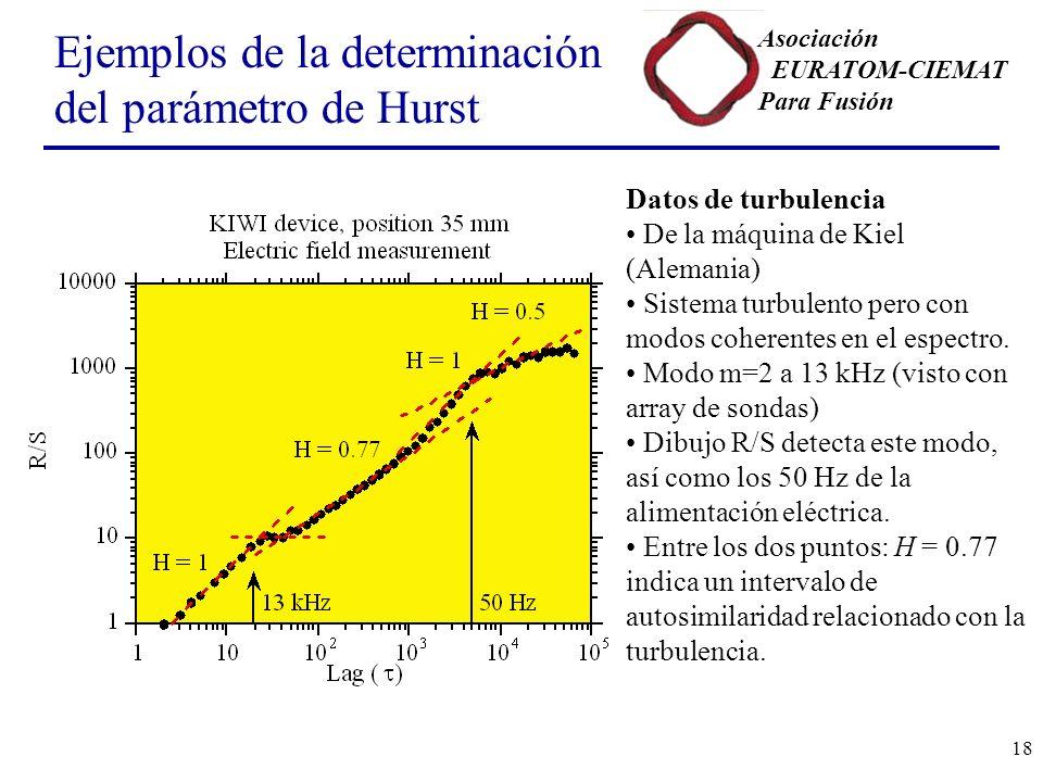 Ejemplos de la determinación del parámetro de Hurst