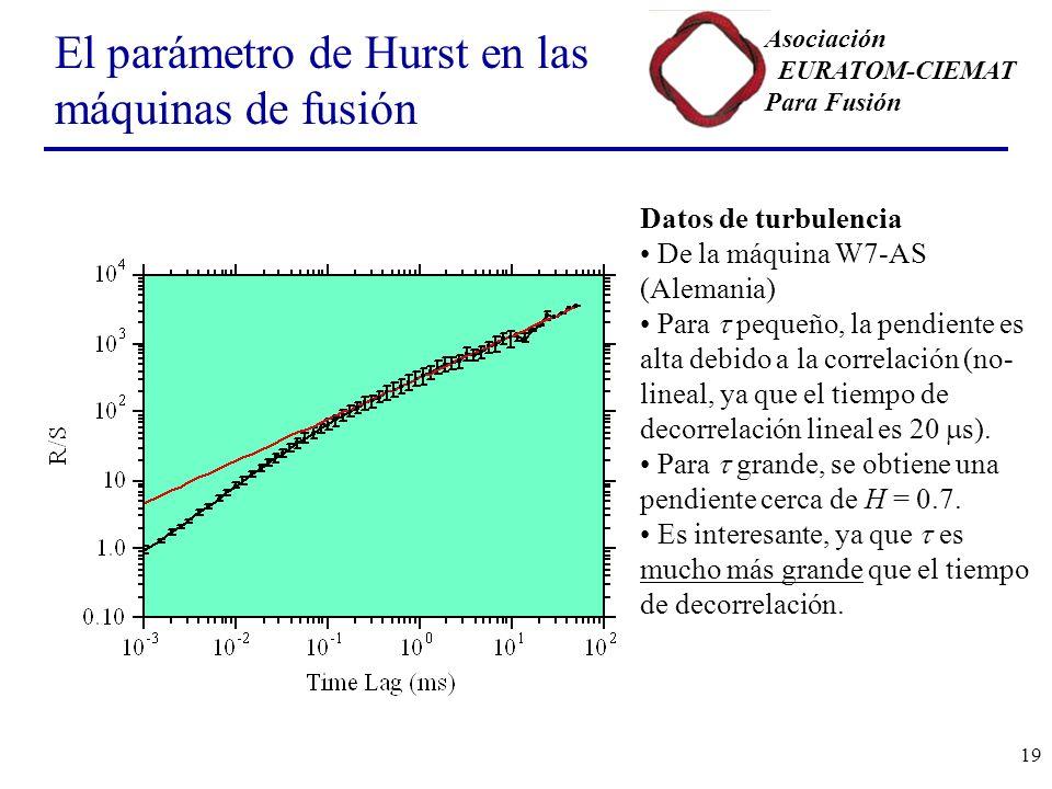 El parámetro de Hurst en las máquinas de fusión