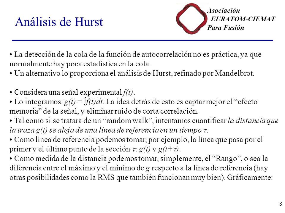 Análisis de Hurst La detección de la cola de la función de autocorrelación no es práctica, ya que normalmente hay poca estadística en la cola.