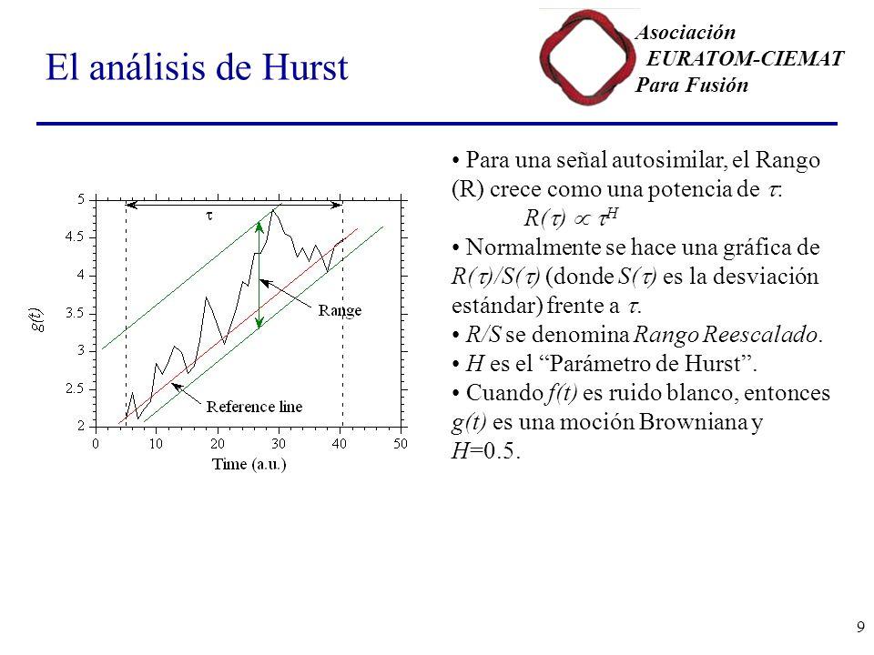 El análisis de Hurst Para una señal autosimilar, el Rango (R) crece como una potencia de t: R(t)  tH.