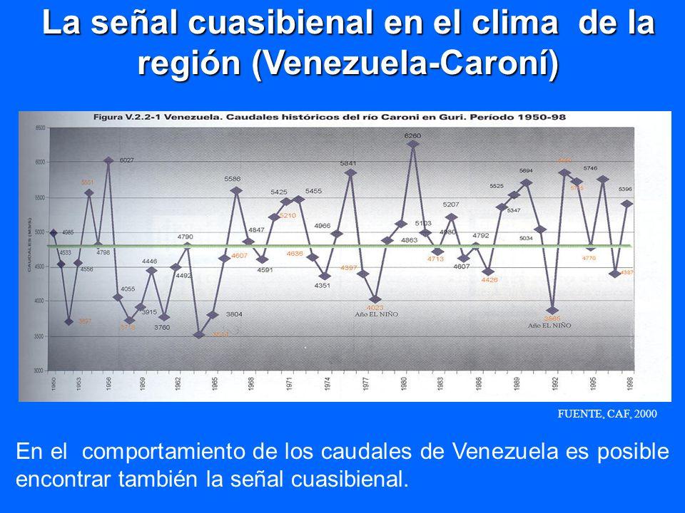 La señal cuasibienal en el clima de la región (Venezuela-Caroní)