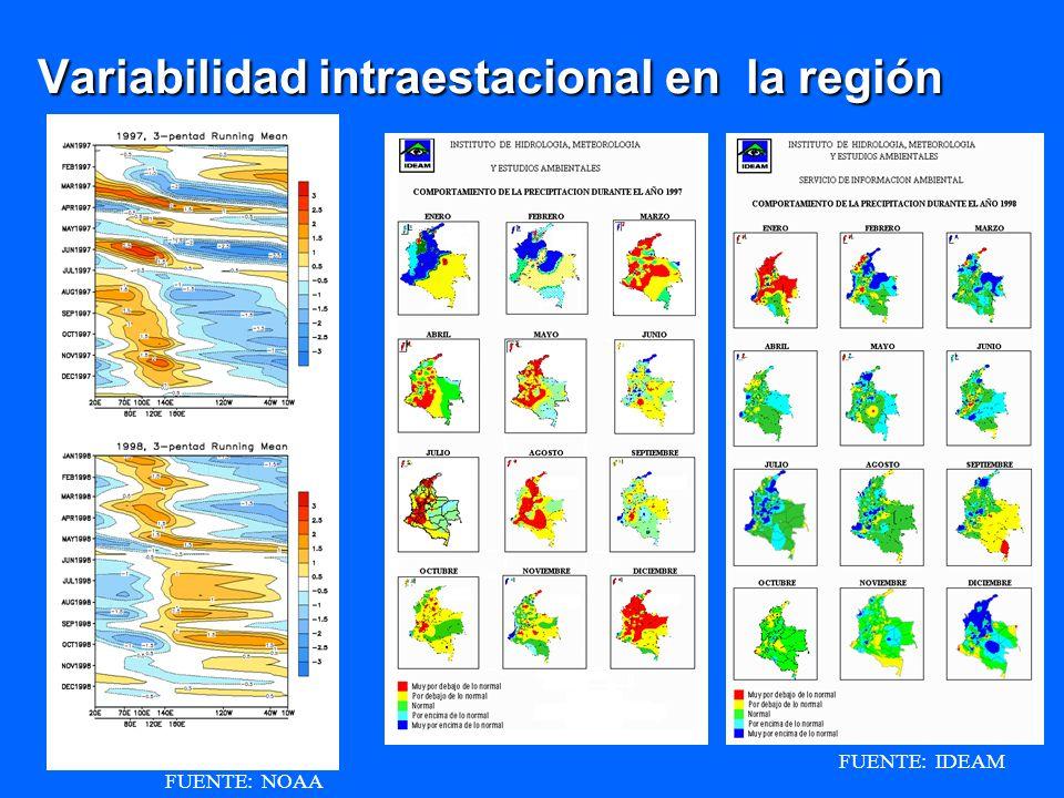 Variabilidad intraestacional en la región