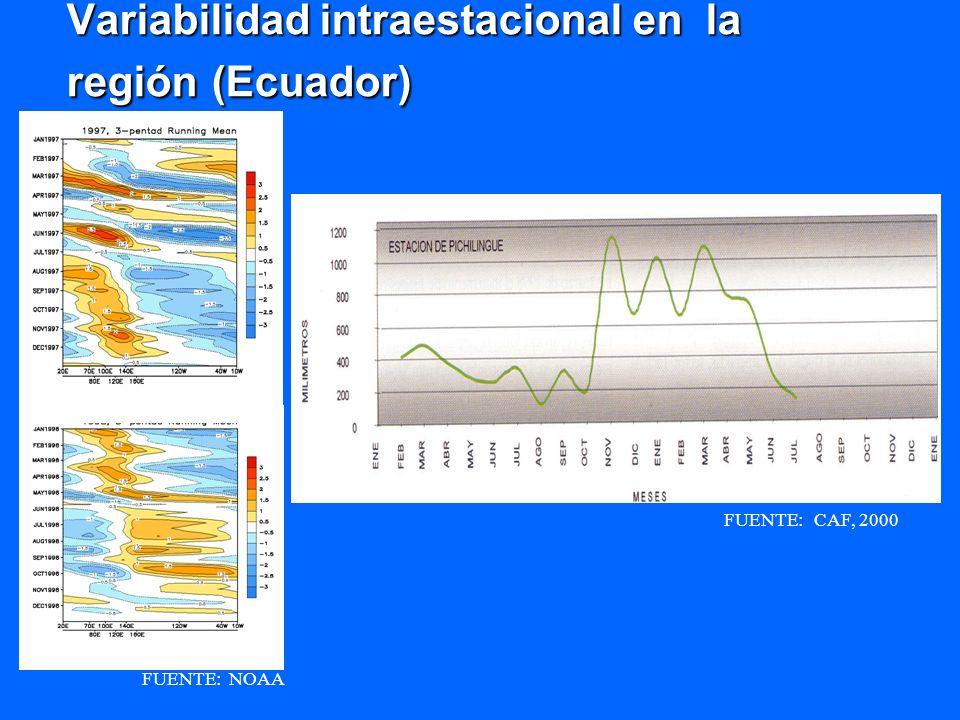 Variabilidad intraestacional en la región (Ecuador)