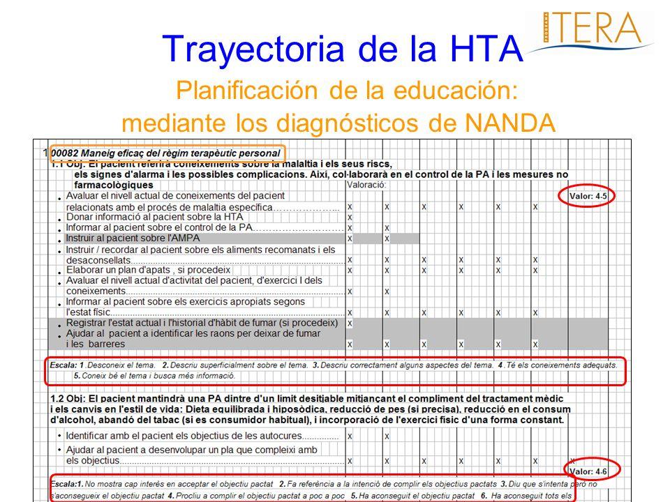 Trayectoria de la HTA Planificación de la educación: