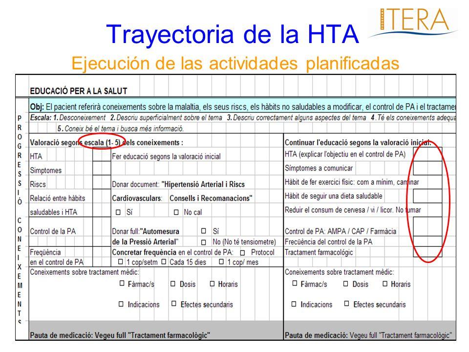 Trayectoria de la HTA Ejecución de las actividades planificadas