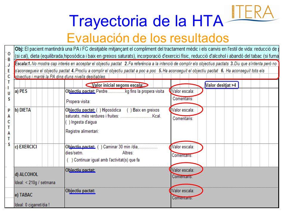 Trayectoria de la HTA Evaluación de los resultados