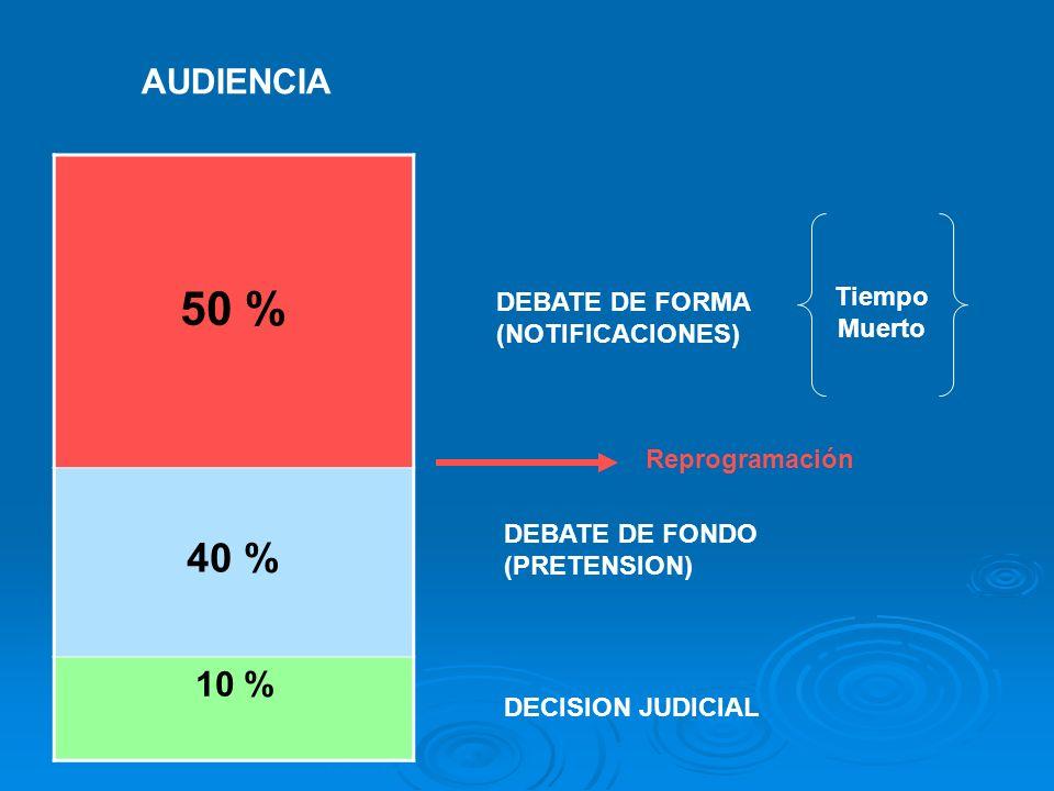 50 % 40 % AUDIENCIA 10 % Tiempo Muerto