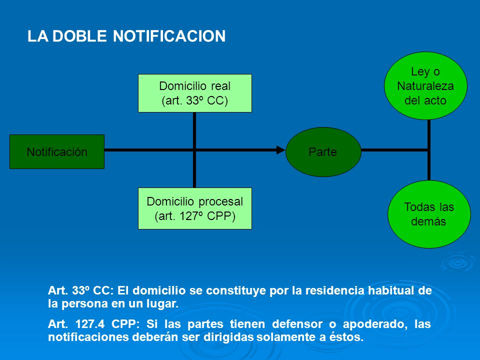 LA DOBLE NOTIFICACION Ley o Naturaleza del acto Domicilio real