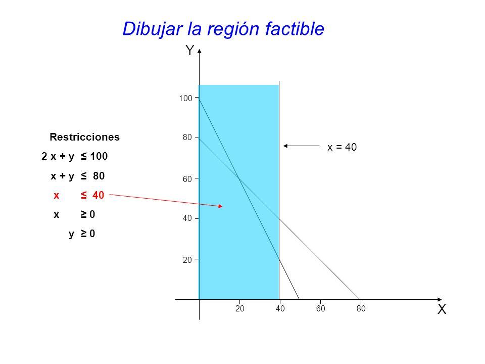Dibujar la región factible