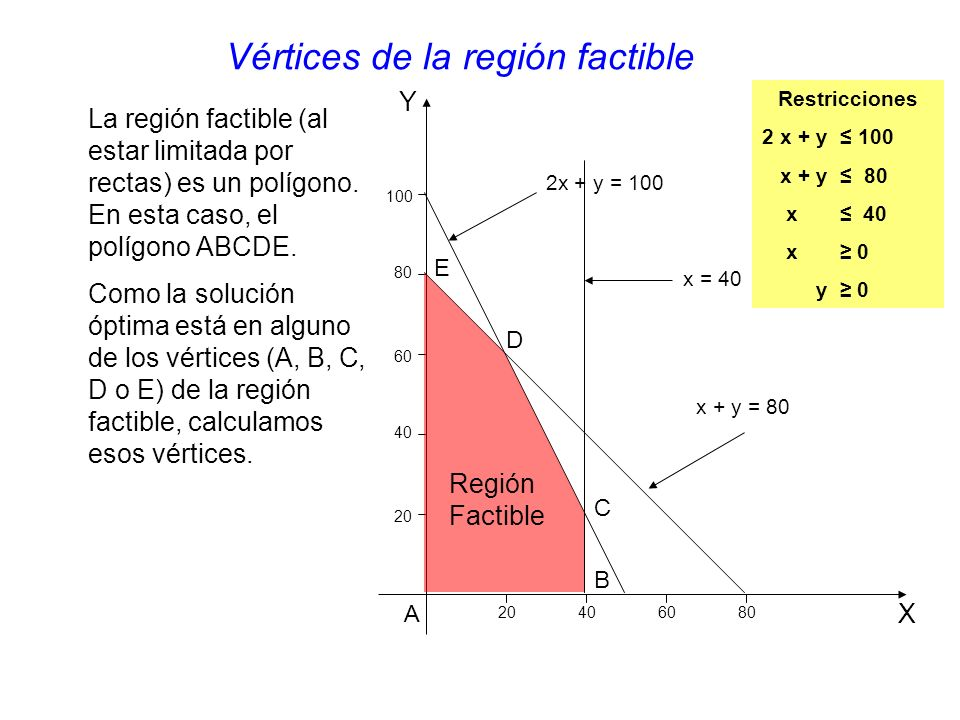 Vértices de la región factible