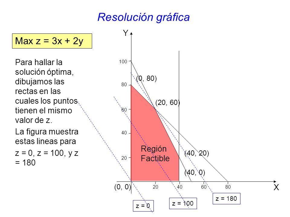 Resolución gráfica Max z = 3x + 2y Y