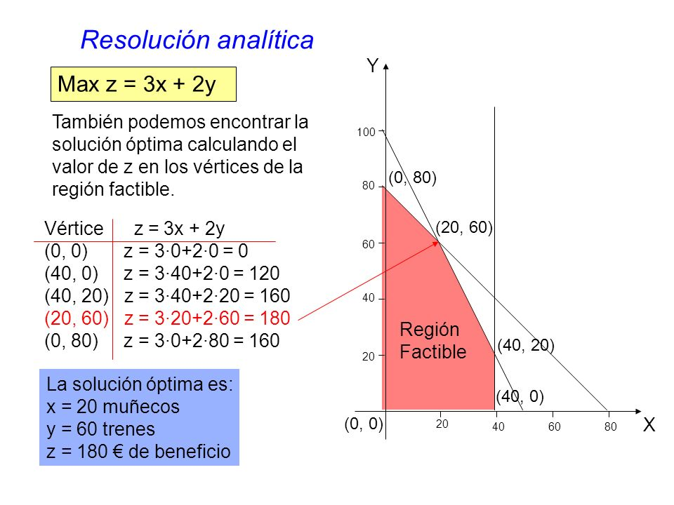 Resolución analítica Max z = 3x + 2y Y