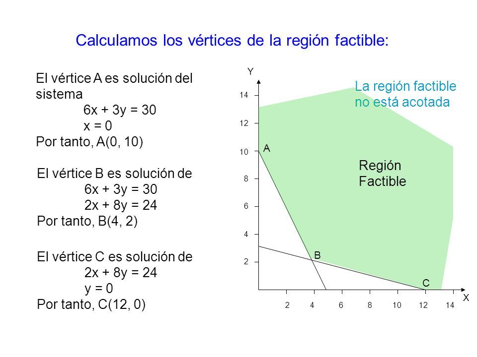 Calculamos los vértices de la región factible: