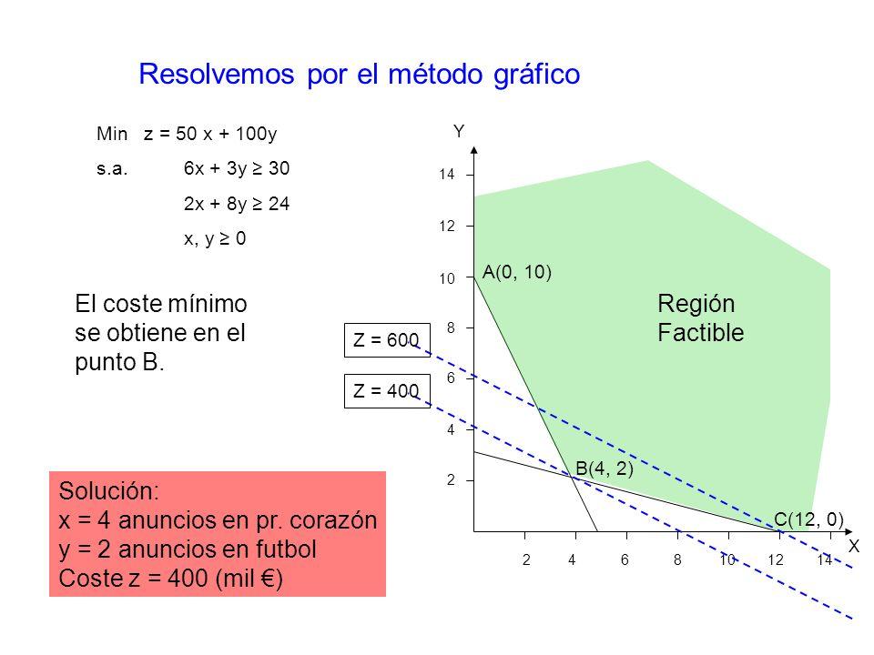 Resolvemos por el método gráfico