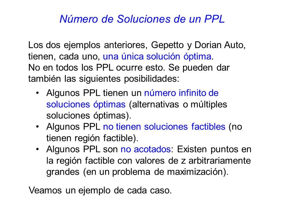 Número de Soluciones de un PPL