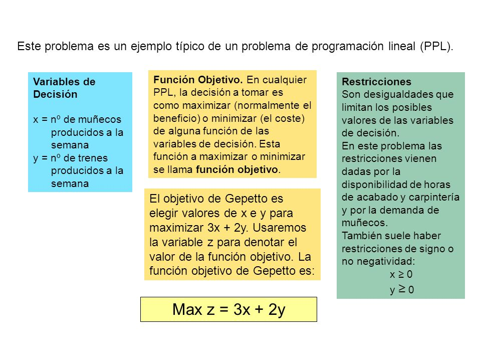Este problema es un ejemplo típico de un problema de programación lineal (PPL).