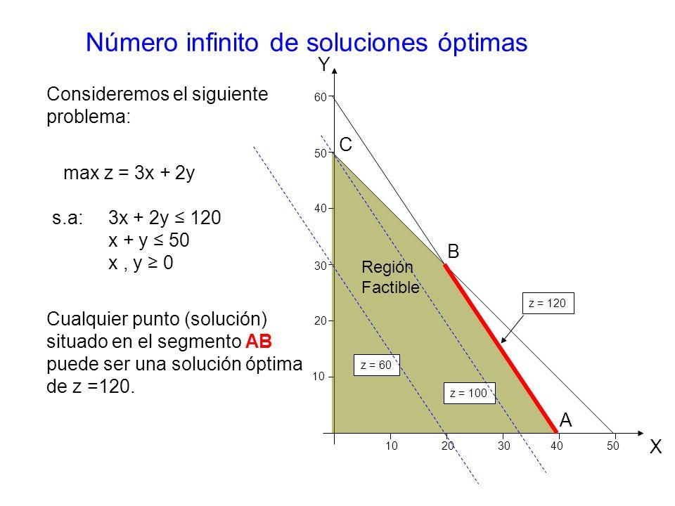 Número infinito de soluciones óptimas