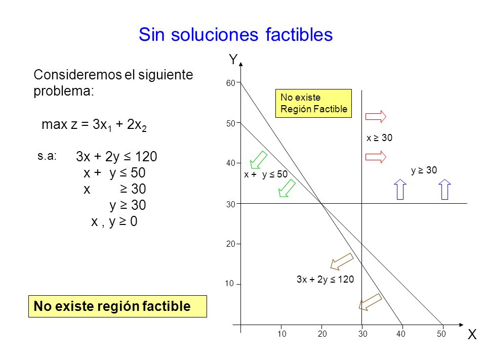 Sin soluciones factibles