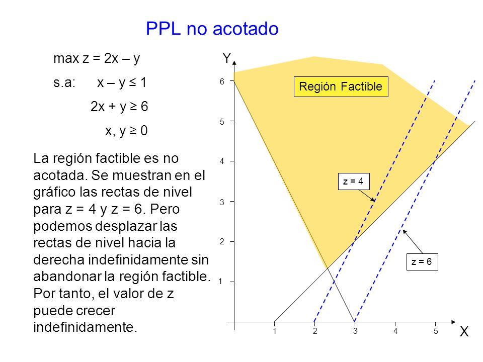PPL no acotado max z = 2x – y. s.a: x – y ≤ 1. 2x + y ≥ 6. x, y ≥ 0. 1. 2. 3. 4. 5. 6.