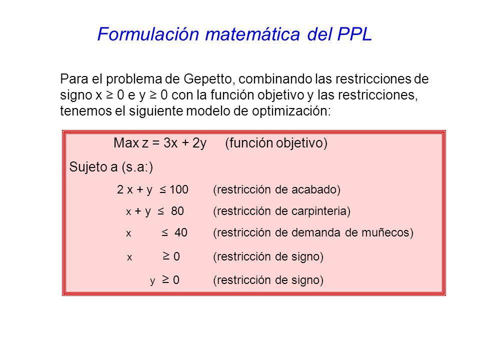 Formulación matemática del PPL