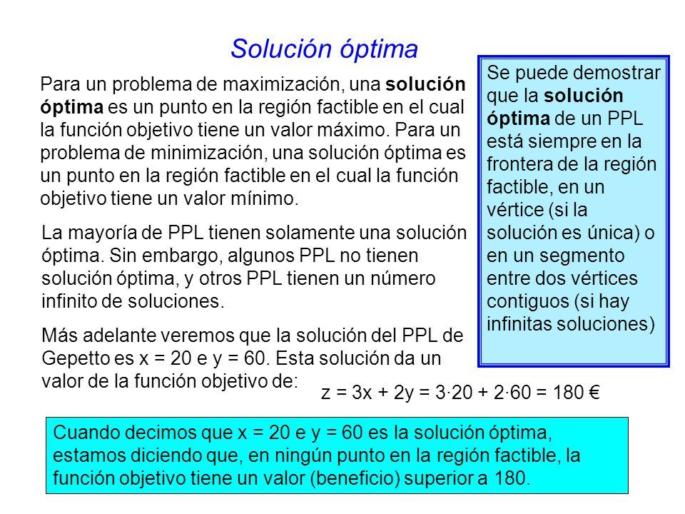 Solución óptima