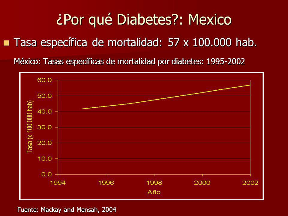¿Por qué Diabetes : Mexico