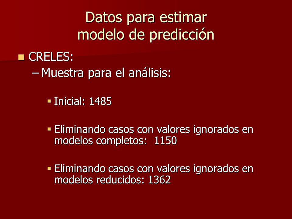 Datos para estimar modelo de predicción