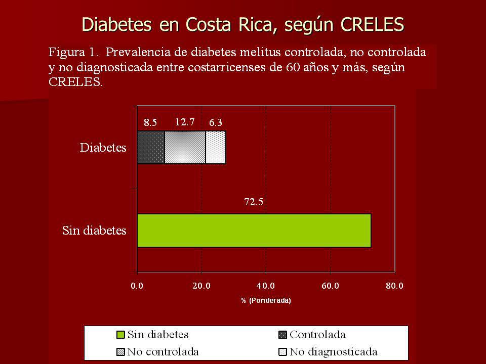 Diabetes en Costa Rica, según CRELES