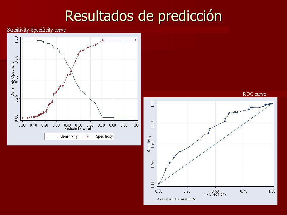 Resultados de predicción