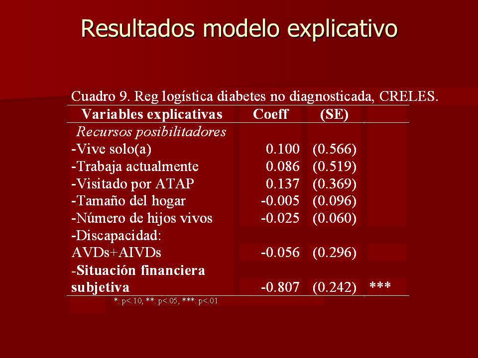Resultados modelo explicativo