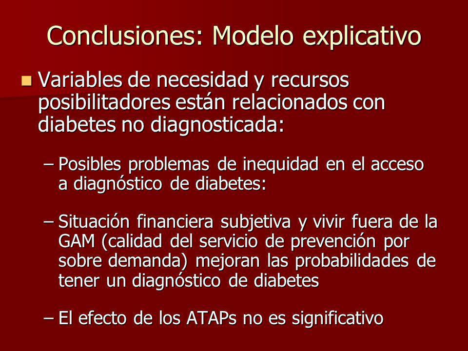 Conclusiones: Modelo explicativo