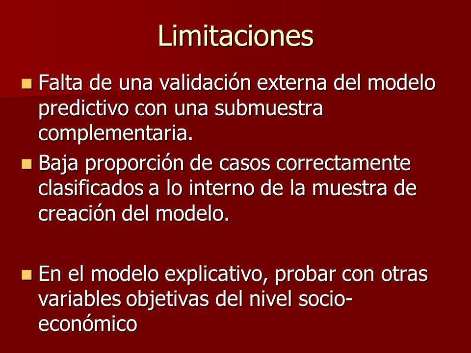 Limitaciones Falta de una validación externa del modelo predictivo con una submuestra complementaria.