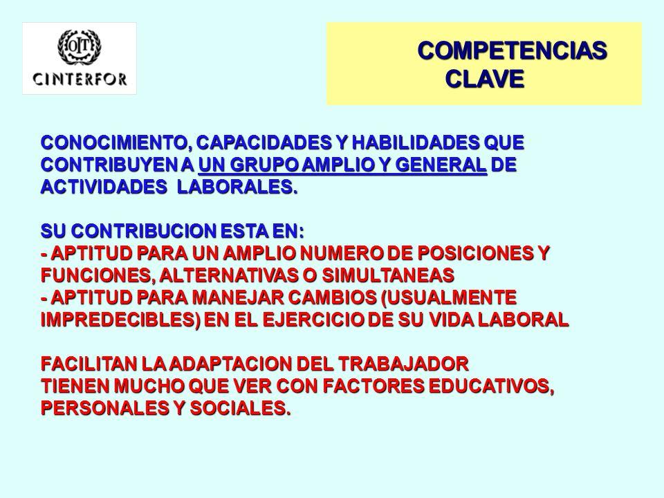 COMPETENCIAS CLAVE CONOCIMIENTO, CAPACIDADES Y HABILIDADES QUE CONTRIBUYEN A UN GRUPO AMPLIO Y GENERAL DE ACTIVIDADES LABORALES.