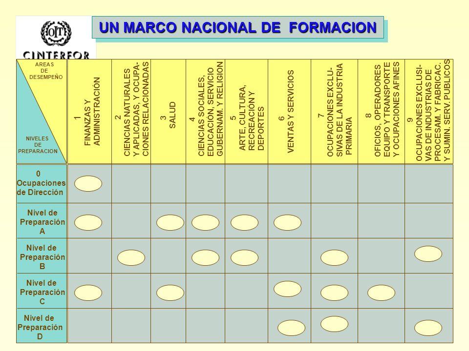 UN MARCO NACIONAL DE FORMACION