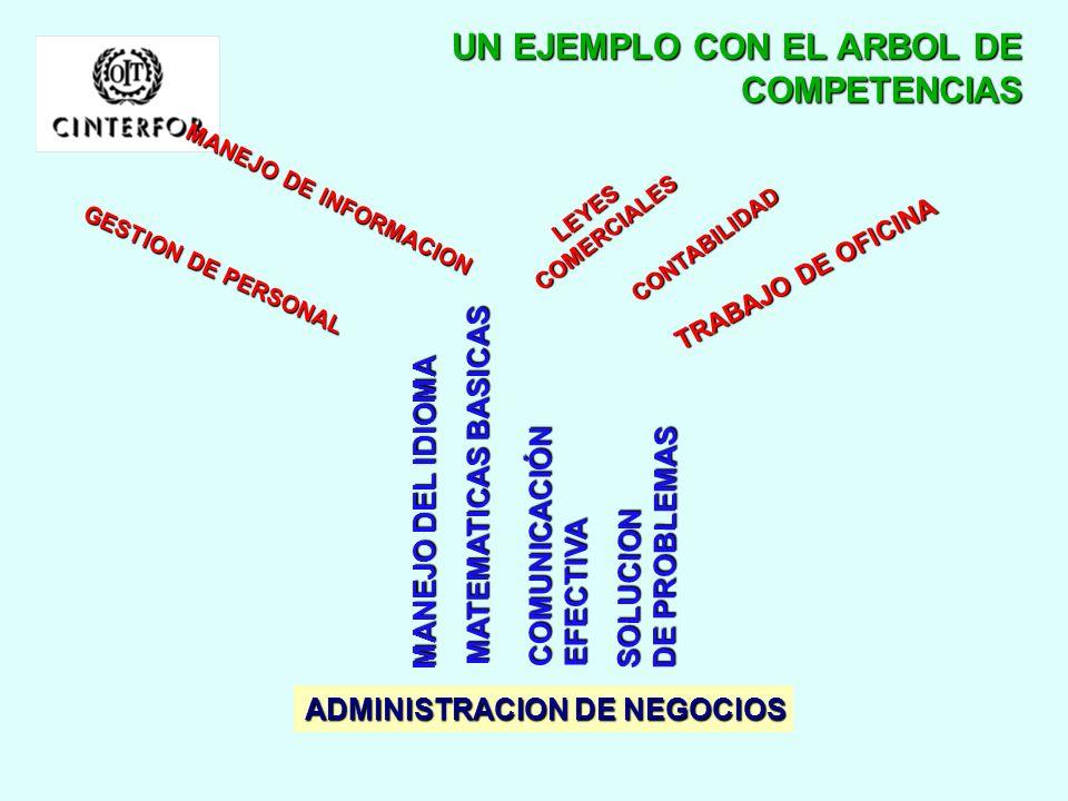 UN EJEMPLO CON EL ARBOL DE COMPETENCIAS
