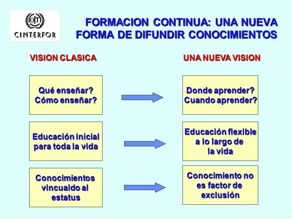 FORMACION CONTINUA: UNA NUEVA FORMA DE DIFUNDIR CONOCIMIENTOS