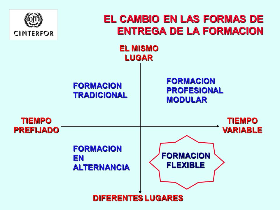 EL CAMBIO EN LAS FORMAS DE ENTREGA DE LA FORMACION