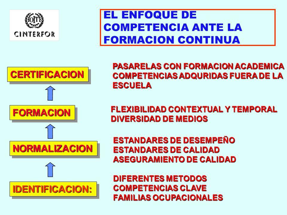 EL ENFOQUE DE COMPETENCIA ANTE LA FORMACION CONTINUA