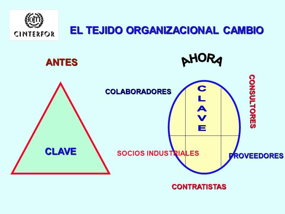 EL TEJIDO ORGANIZACIONAL CAMBIO