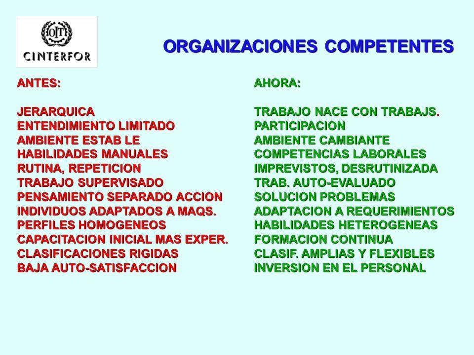 ORGANIZACIONES COMPETENTES
