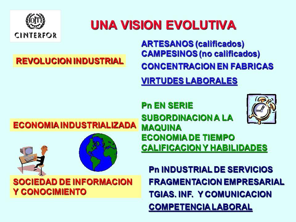 UNA VISION EVOLUTIVA: ARTESANOS (calificados) CAMPESINOS (no calificados) REVOLUCION INDUSTRIAL. CONCENTRACION EN FABRICAS.
