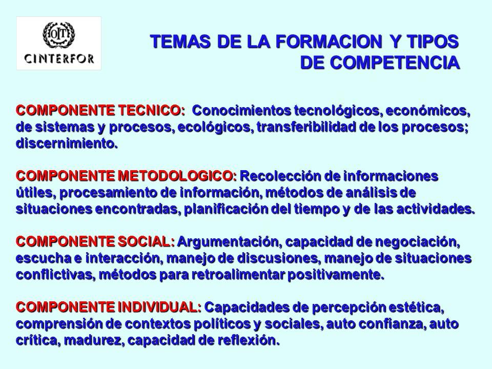 TEMAS DE LA FORMACION Y TIPOS DE COMPETENCIA