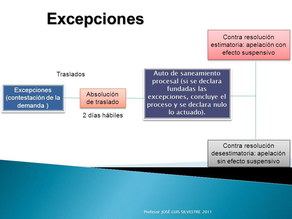 Excepciones Excepciones (contestación de la demanda )
