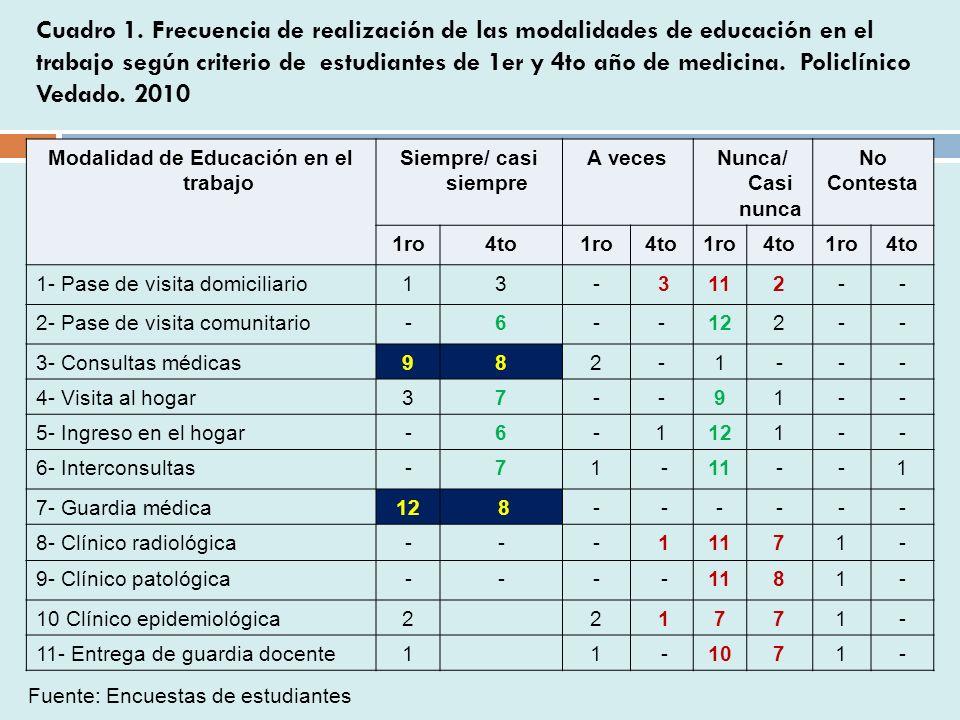 Modalidad de Educación en el trabajo