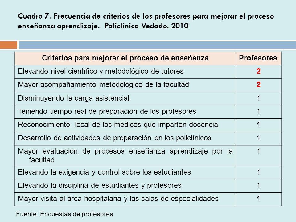 Criterios para mejorar el proceso de enseñanza